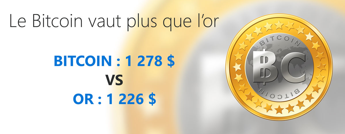 Le Bitcoin vaut plus que l'or